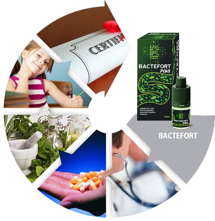 Bactefort - originale - in farmacia - Italia